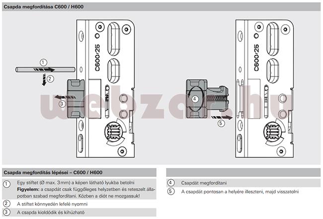 Roto H600 többpontos zár nyelvének megfordítása